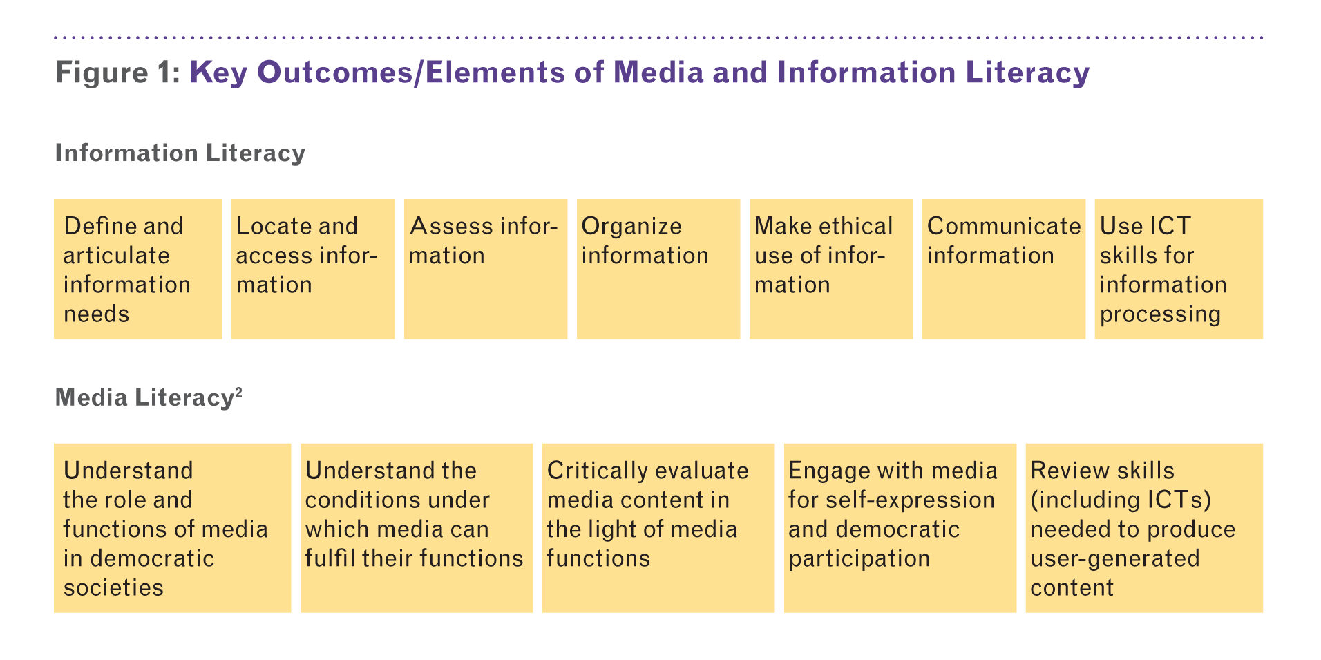 Unifying Notions of Media and Information Literacy